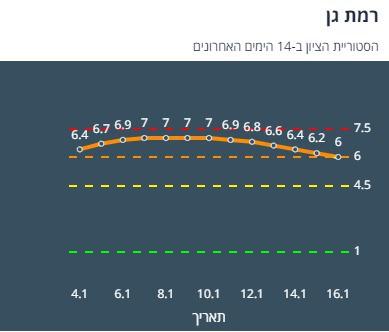 רמת גן 14 יום