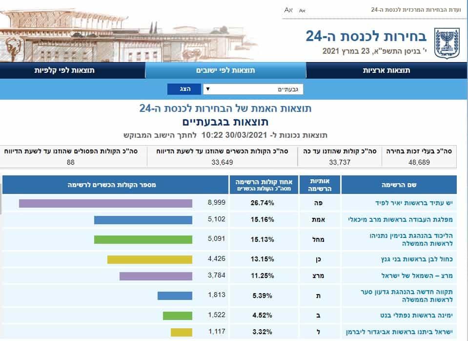 תוצאות בחירות לכנסת 2021 גבעתיים (צילום מסך אתר ועדת הבחירות)