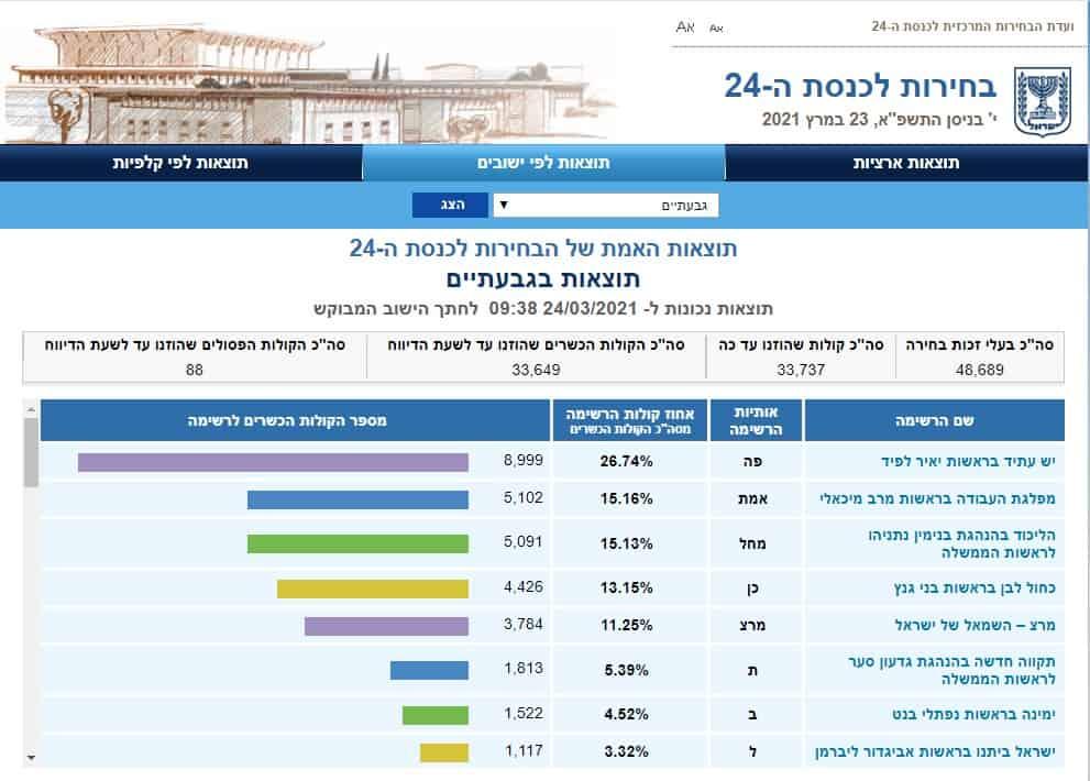 תוצאות אמת בגבעתיים (צילום מסך אתר ועדת הבחירות)