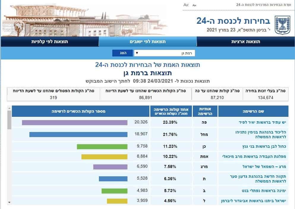 תוצאות אמת ברמת גן (צילום מסך אתר ועדת הבחירות)