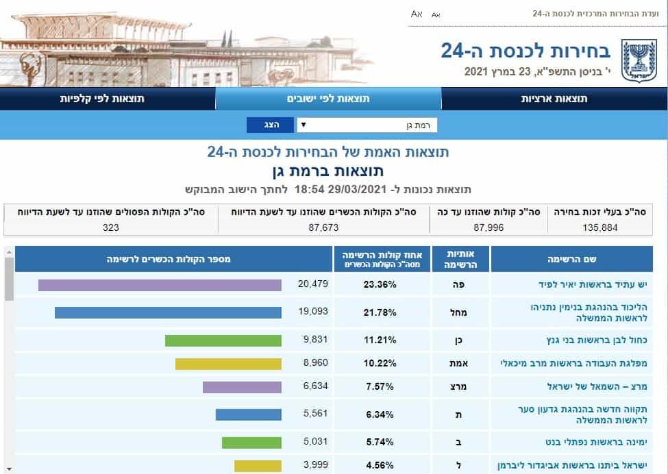"""תוצאות בחירות 2021 בר""""ג (צילום מסך אתר ועדת הבחירות)"""
