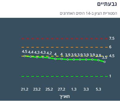 היסטוריית הציון בגבעתיים ב-14 יום האחרונים (צילום מסך אתר משרד הבריאות)