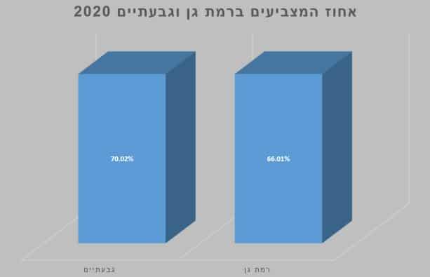 אחוז המצביעים ברמת גן וגבעתיים 2020