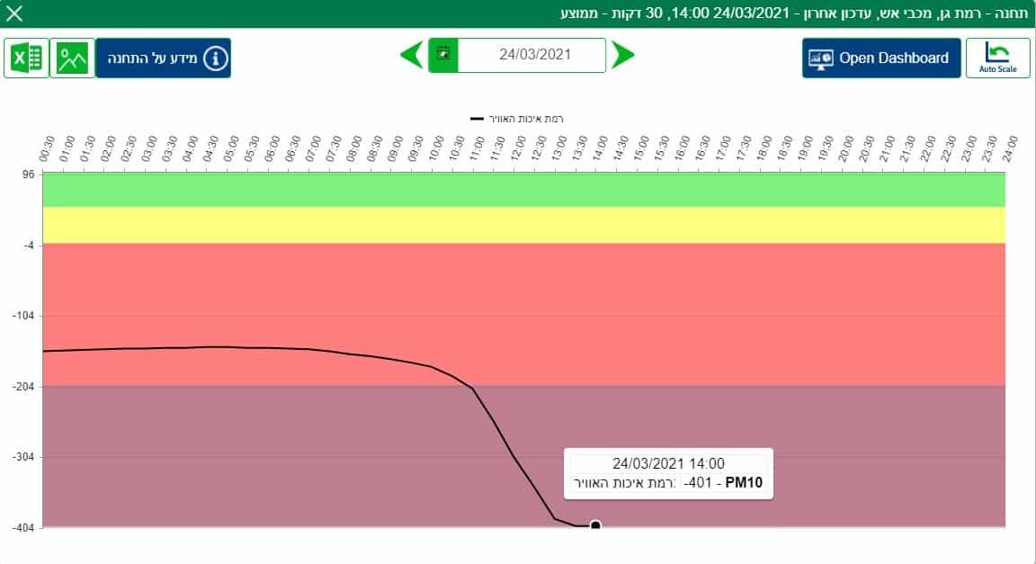 תחנת רמת גן. רמת איכות אויר נמוכה. צילום מסך מאתר המשרד להגנת הסביבה
